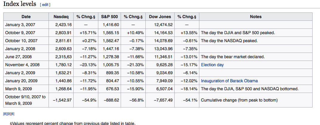 Chart showing returns for various markets during the 2007-2009 crisis