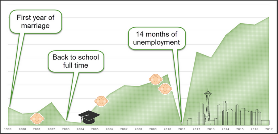 A Graph of Our Income Over the Years