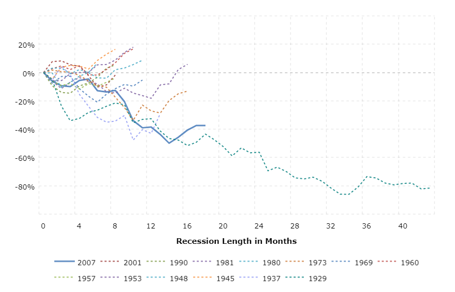 How Long Does A Recession Last?
