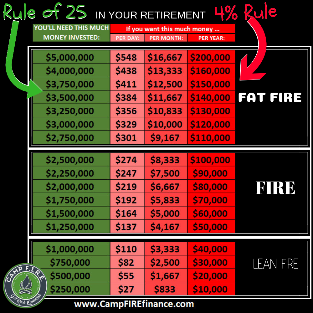 Fat FIRE, Lean FIRE, 4% Rule, Rule of 25 - what does it all mean? These are the Types of FIRE and how it all fits together.