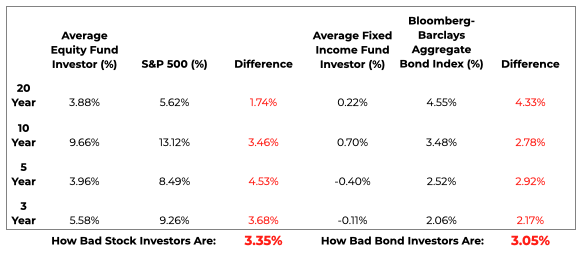 Dalbar Study shows we're note good at investing