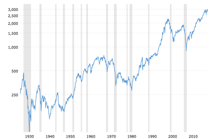 S&P 500 historical chart data