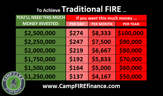 Traditional #FIRE is the Goldilocks of #TheFIREMovement. It's not too lean, not too fat - it's just right! $1.25 - $2.5 million is required for #FIRE