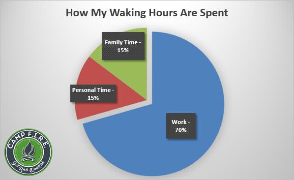 Worked To Death: How My Waking Hours Are Spent